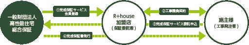 Rhouseの完成保証サービスの概要の画像