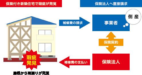Rhouseの瑕疵保証サービスの概要の画像